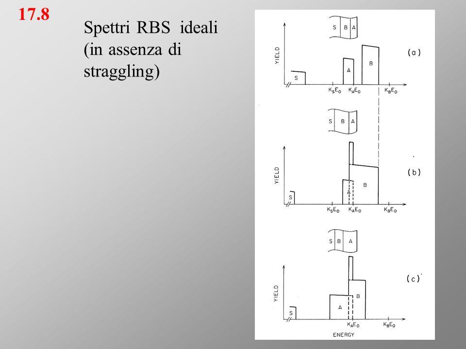17.8 Spettri RBS ideali (in assenza di straggling)
