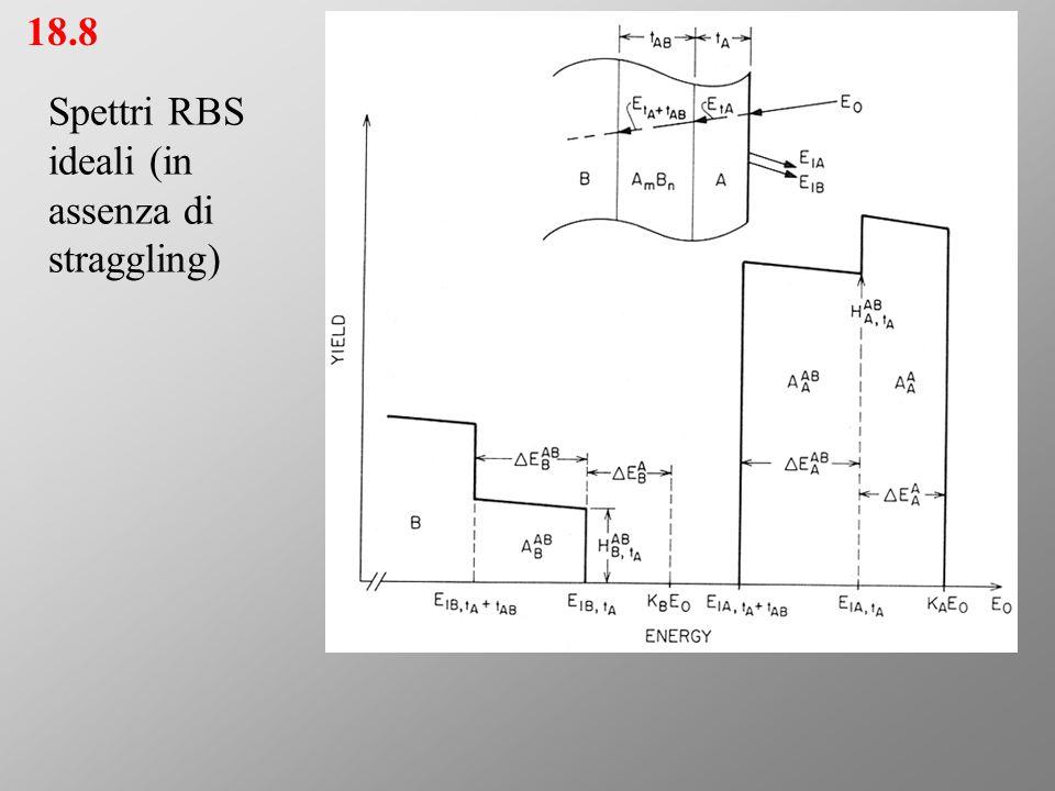 18.8 Spettri RBS ideali (in assenza di straggling)