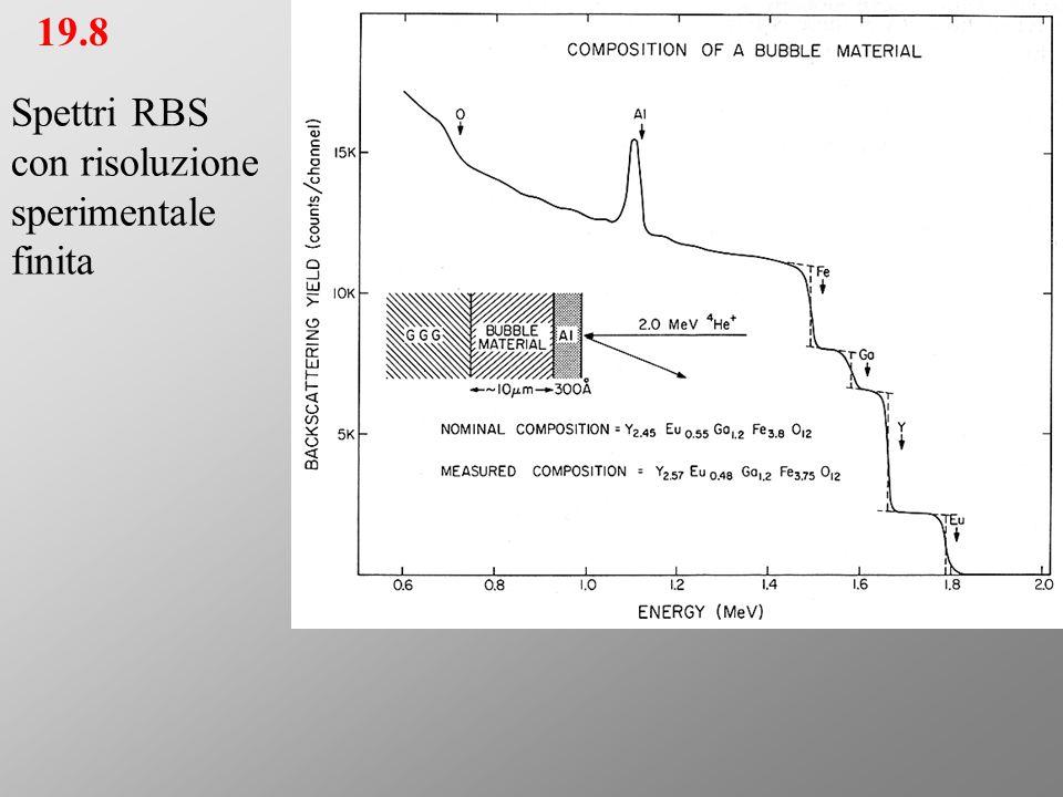 19.8 Spettri RBS con risoluzione sperimentale finita