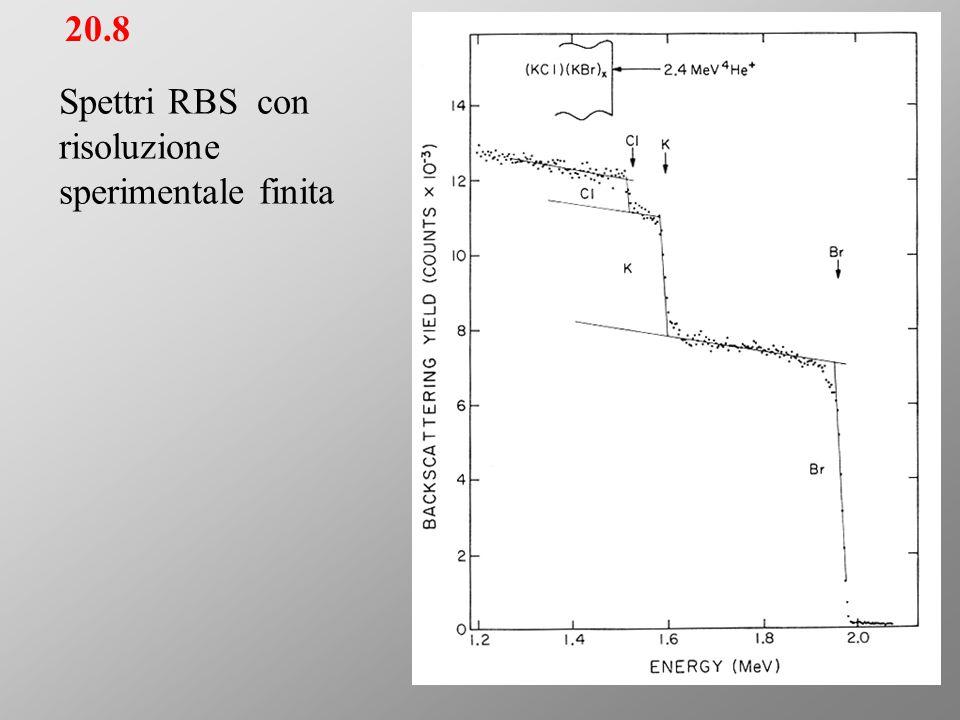 20.8 Spettri RBS con risoluzione sperimentale finita