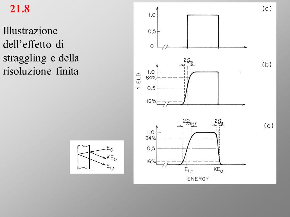 21.8 Illustrazione dell'effetto di straggling e della risoluzione finita