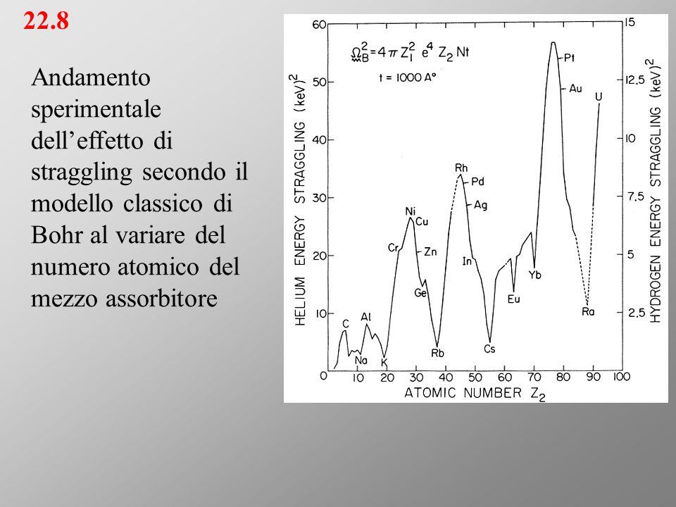 22.8 Andamento sperimentale dell'effetto di straggling secondo il modello classico di Bohr al variare del numero atomico del mezzo assorbitore