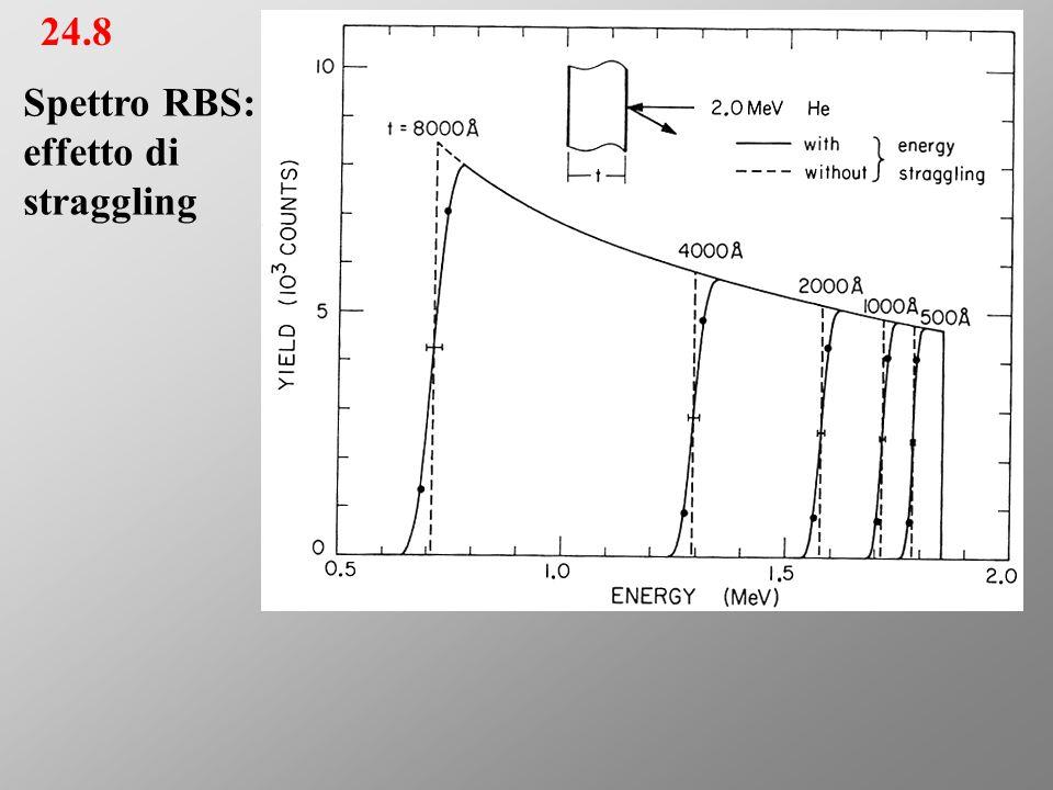 24.8 Spettro RBS: effetto di straggling