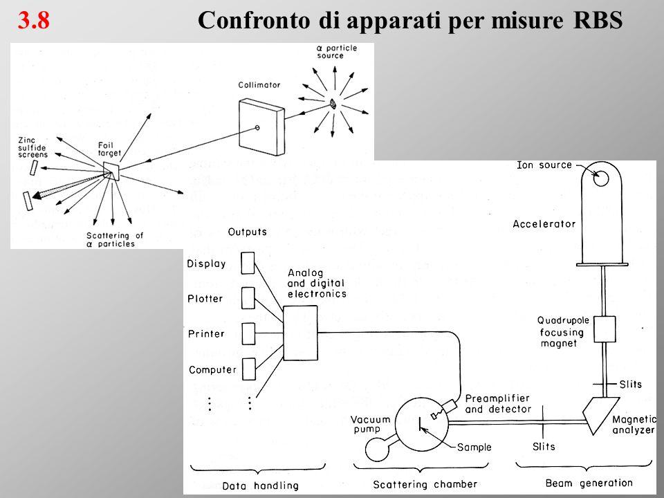3.8Confronto di apparati per misure RBS