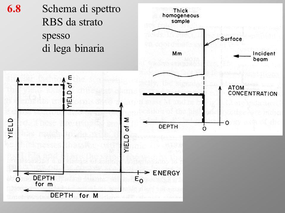 6.8Schema di spettro RBS da strato spesso di lega binaria