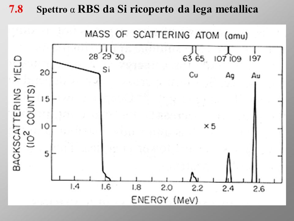 7.8 Spettro α RBS da Si ricoperto da lega metallica