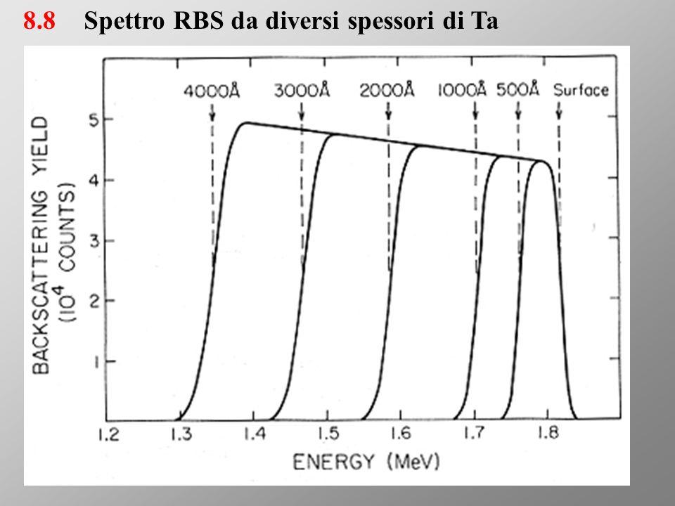 8.8Spettro RBS da diversi spessori di Ta