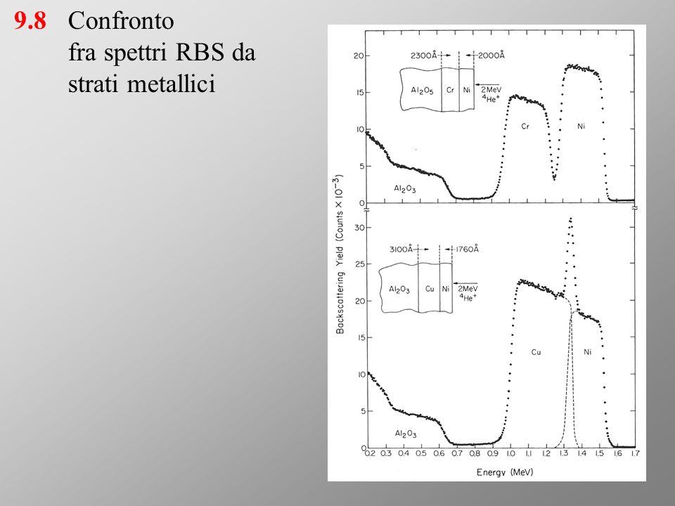 9.8Confronto fra spettri RBS da strati metallici