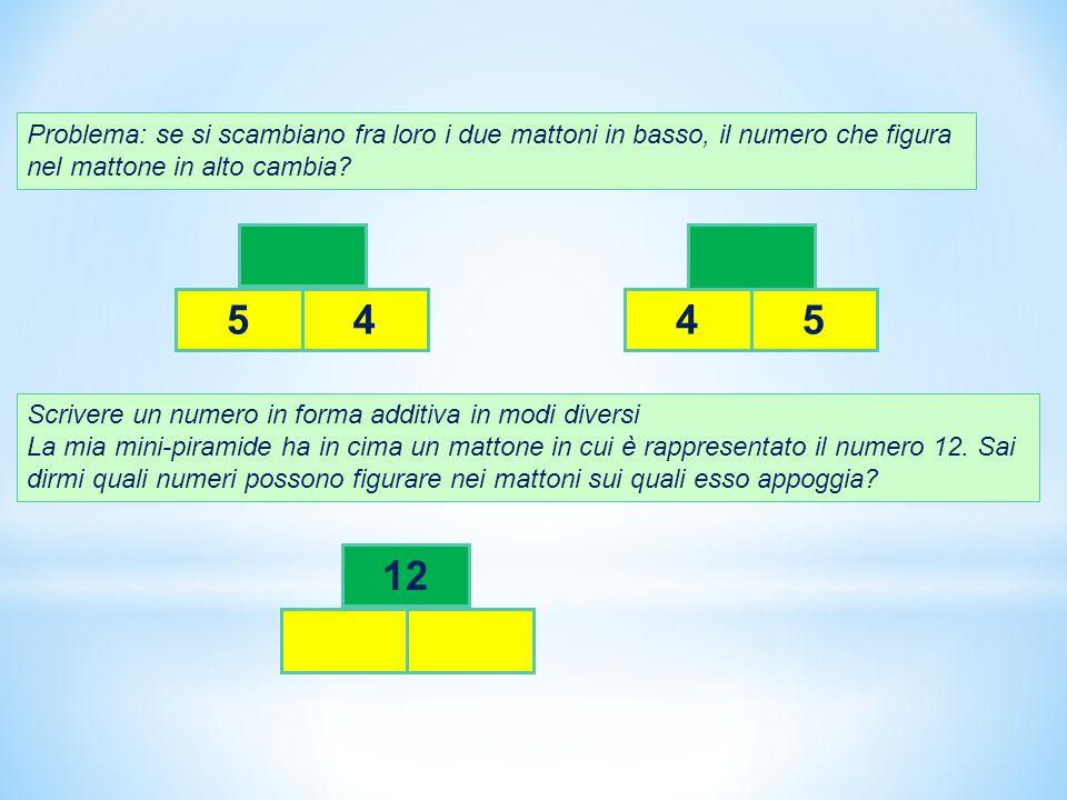 Problema: se si scambiano fra loro i due mattoni in basso, il numero che figura nel mattone in alto cambia? 5445 Scrivere un numero in forma additiva