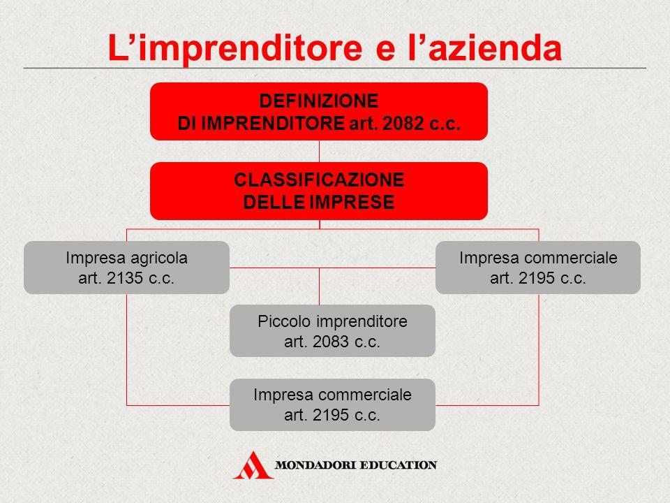 IMPRESA AGRICOLA art.2135 c.c.