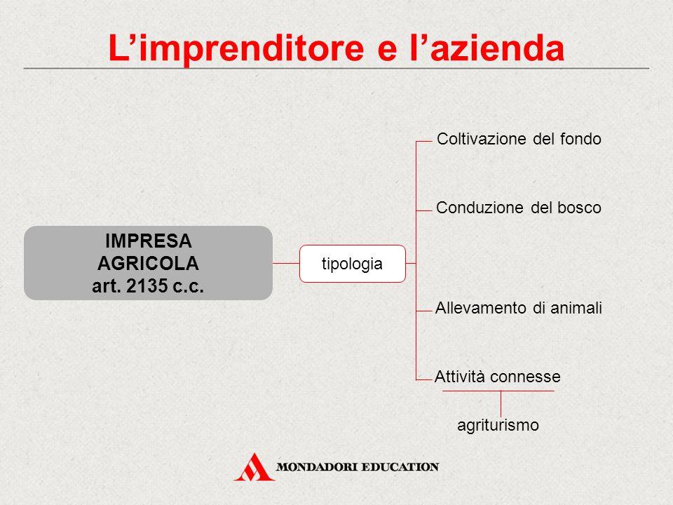 IMPRESA AGRICOLA art. 2135 c.c. L'imprenditore e l'azienda Coltivazione del fondo Conduzione del bosco Allevamento di animali Attività connesse agritu
