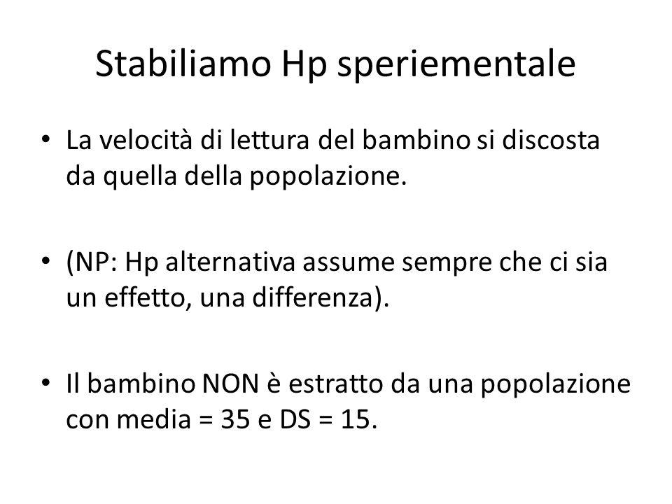 Stabiliamo Hp speriementale La velocità di lettura del bambino si discosta da quella della popolazione. (NP: Hp alternativa assume sempre che ci sia u