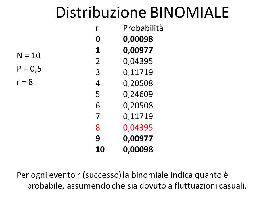 Distribuzione BINOMIALE N = 10 P = 0,5 r = 8 Per ogni evento r (successo) la binomiale indica quanto è probabile, assumendo che sia dovuto a fluttuazi