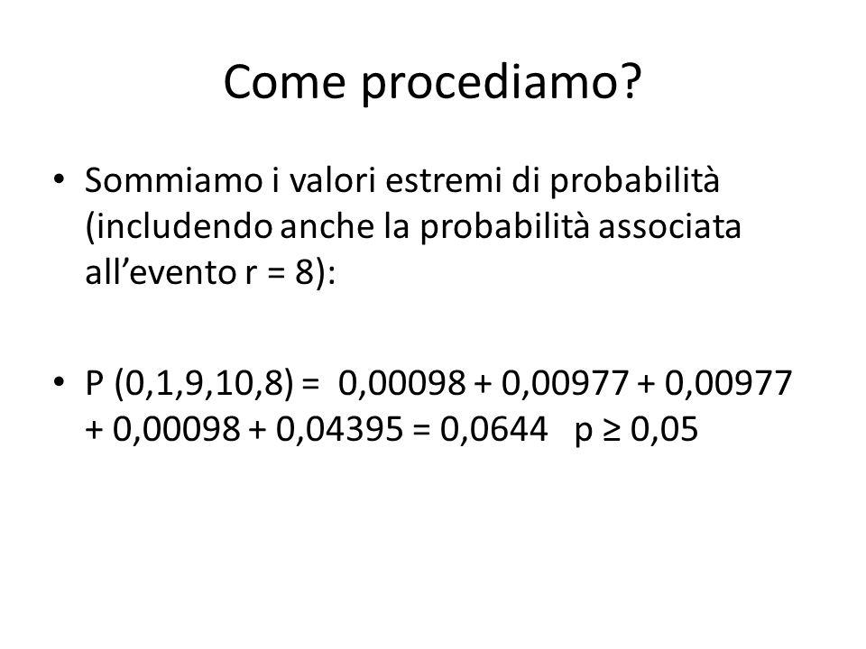 Come procediamo? Sommiamo i valori estremi di probabilità (includendo anche la probabilità associata all'evento r = 8): P (0,1,9,10,8) = 0,00098 + 0,0