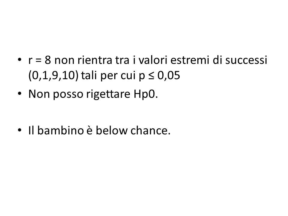 r = 8 non rientra tra i valori estremi di successi (0,1,9,10) tali per cui p ≤ 0,05 Non posso rigettare Hp0. Il bambino è below chance.