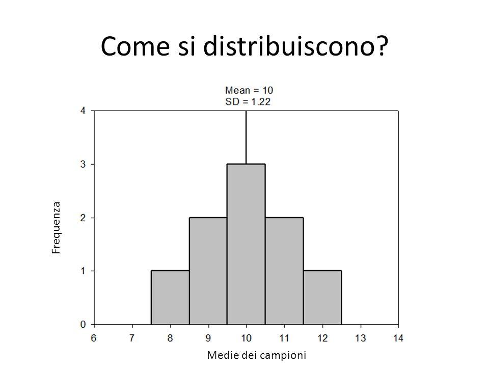 Come si distribuiscono? Frequenza Medie dei campioni