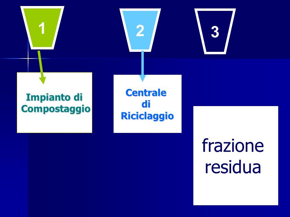 CentralediRiciclaggio 1 2 3 Impianto di Compostaggio Compostaggio frazione residua