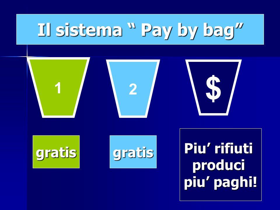 1 2 $ gratisgratis Piu' rifiuti produci piu' paghi!