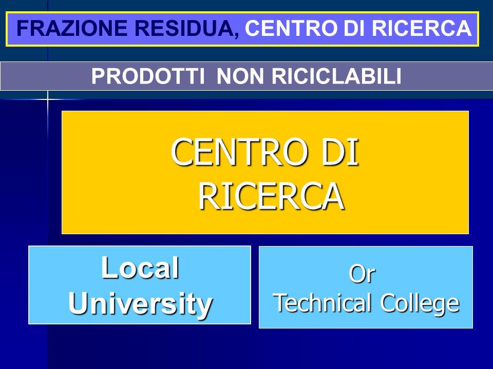 PRODOTTI NON RICICLABILI Local University Or Technical College CENTRO DI RICERCA RICERCA FRAZIONE RESIDUA, CENTRO DI RICERCA
