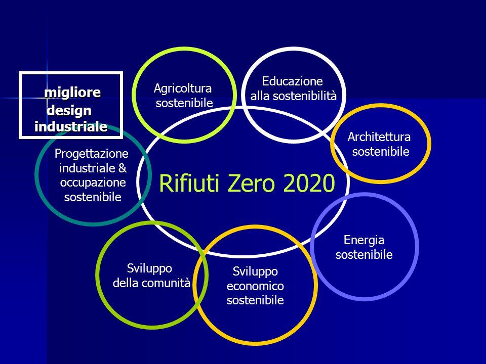 Rifiuti Zero 2020 Educazione alla sostenibilità Sviluppo economico sostenibile Agricoltura sostenibile Sviluppo della comunità Energia sostenibile Progettazione industriale & occupazione sostenibile Architettura sostenibile migliore miglioredesignindustriale