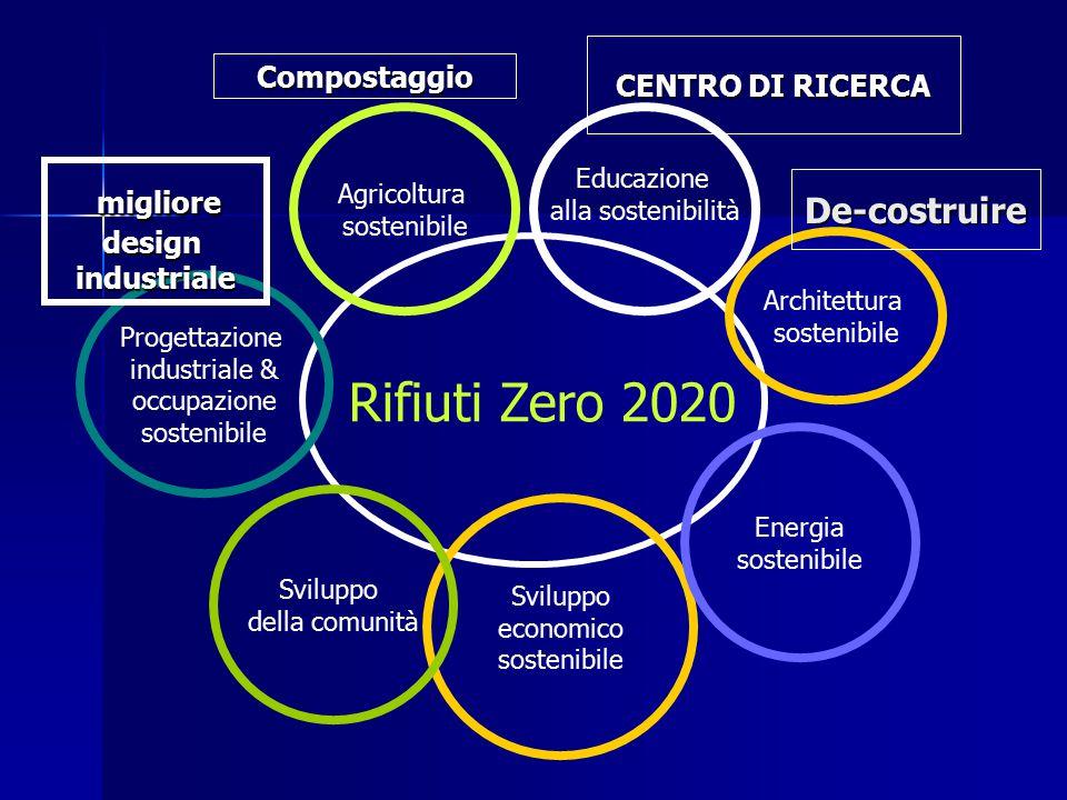 Rifiuti Zero 2020 Educazione alla sostenibilità Sviluppo economico sostenibile Agricoltura sostenibile Sviluppo della comunità Energia sostenibile Progettazione industriale & occupazione sostenibile Architettura sostenibile Compostaggio CENTRO DI RICERCA De-costruire migliore miglioredesignindustriale