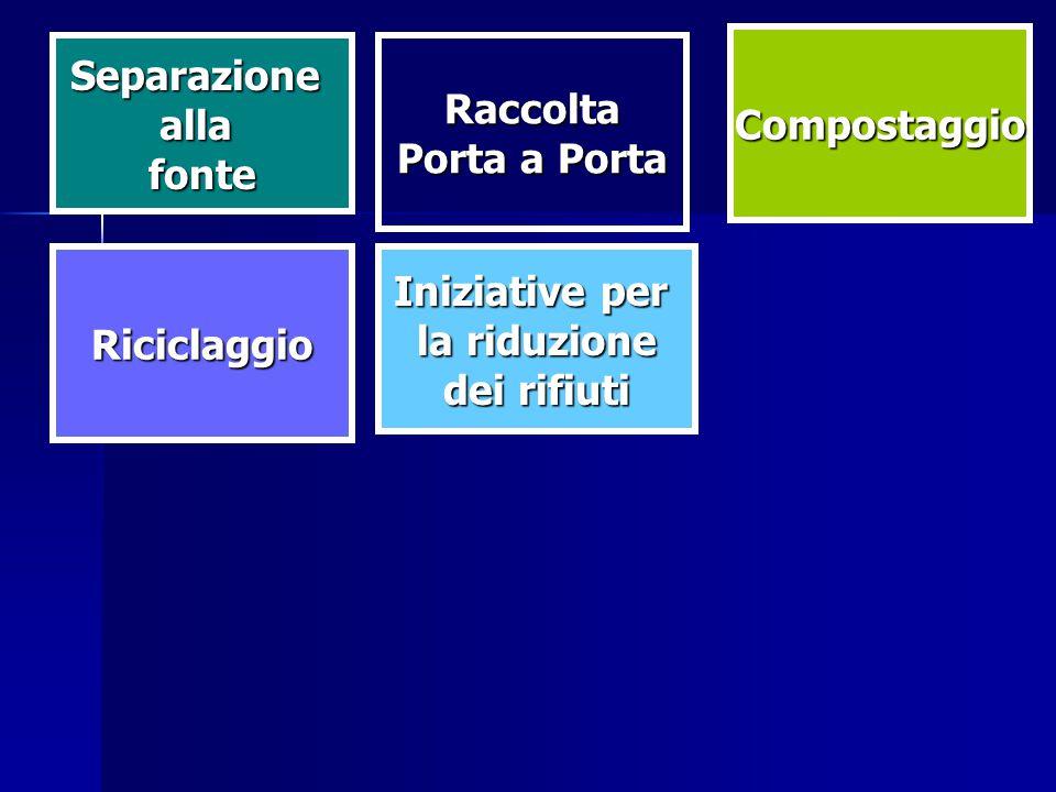 Riciclaggio Raccolta Compostaggio Iniziative per la riduzione dei rifiuti Separazioneallafonte