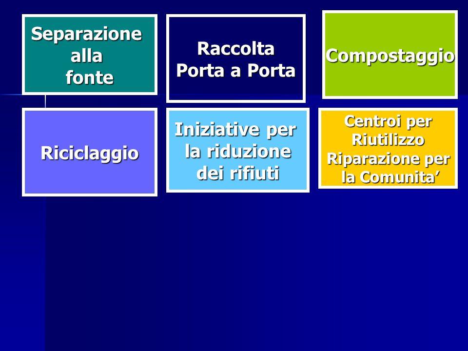 Iniziative per la riduzione dei rifiuti Riciclaggio Centroi per Riutilizzo Riparazione per la Comunita' la Comunita' Raccolta Porta a Porta Compostaggio Separazioneallafonte