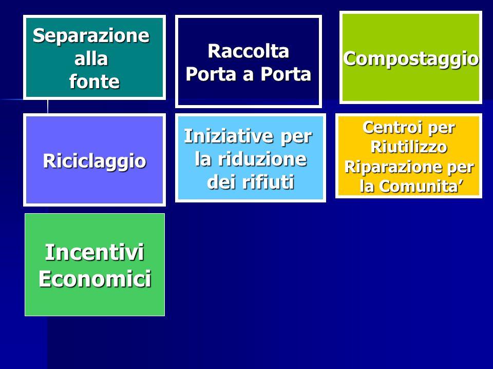Riciclaggio Raccolta Compostaggio IncentiviEconomici Centroi per Riutilizzo Riparazione per la Comunita' la Comunita' Iniziative per la riduzione dei rifiuti Separazioneallafonte