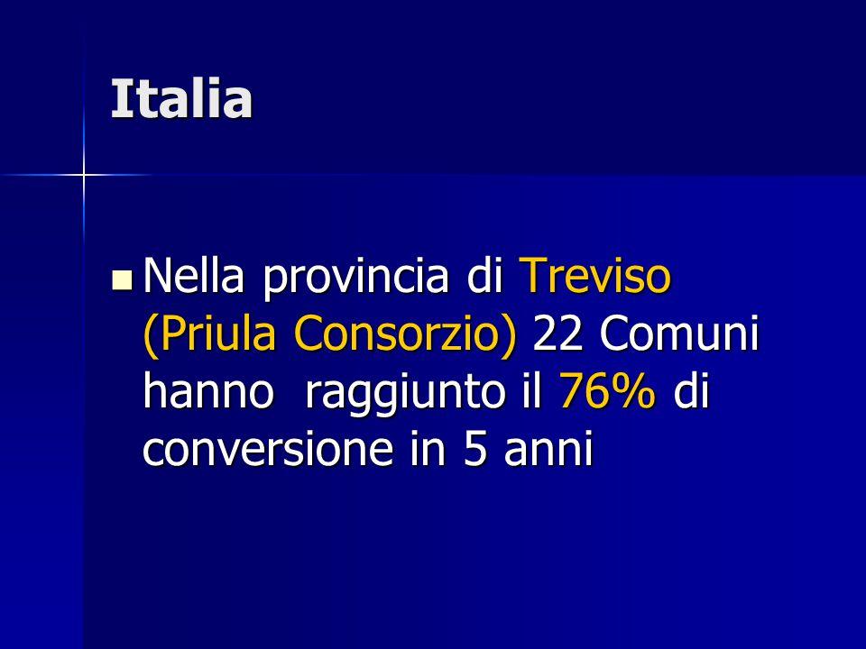 Italia Nella provincia di Treviso (Priula Consorzio) 22 Comuni hanno raggiunto il 76% di conversione in 5 anni Nella provincia di Treviso (Priula Consorzio) 22 Comuni hanno raggiunto il 76% di conversione in 5 anni