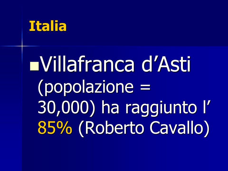 Italia Villafranca d'Asti (popolazione = 30,000) ha raggiunto l' 85% (Roberto Cavallo) Villafranca d'Asti (popolazione = 30,000) ha raggiunto l' 85% (Roberto Cavallo)