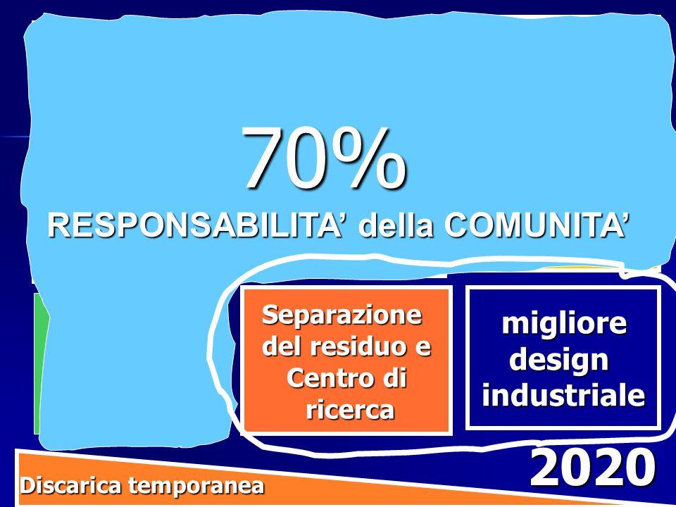 IniziativeRiduzionerifiutiRiciclaggio SeparazioneallasorgenteRaccolta Porta a Porta Compostaggio Separazione del residuo e Centro di ricerca ricerca migliore miglioredesignindustriale IncentiviEconomici Discarica temporanea Discarica temporanea 2020 Riutilizzo Riparazione e Centro per la Comunita' 70% RESPONSABILITA' della COMUNITA' RESPONSABILITA' della COMUNITA'