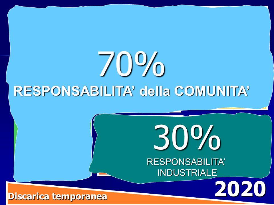 IniziativeRiduzionerifiutiRiciclaggio SeparazioneallasorgenteRaccolta Porta a Porta Compostaggio Separazione del residuo e Centro di ricerca ricerca migliore miglioredesignindustriale IncentiviEconomici Discarica temporanea Discarica temporanea 2020 Riutilizzo Riparazione e Centro per la Comunita' 70% RESPONSABILITA' della COMUNITA' 30%RESPONSABILITA'INDUSTRIALE