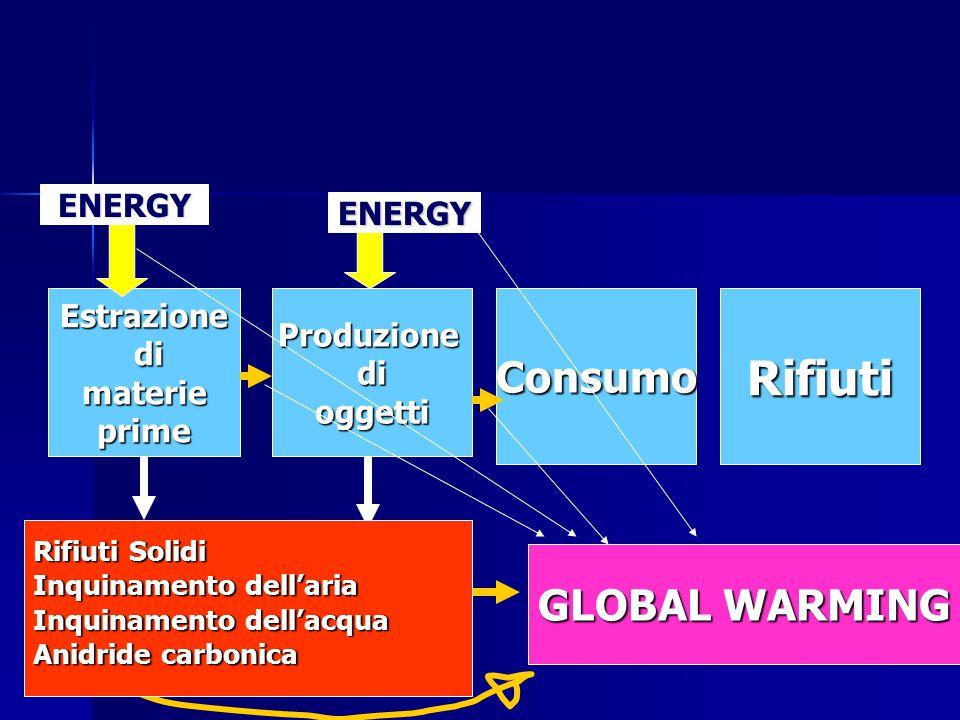 Estrazione di dimaterieprimeProduzionedioggettiConsumoRifiuti ENERGY ENERGY GLOBAL WARMING Rifiuti Solidi Inquinamento dell'aria Inquinamento dell'acqua Anidride carbonica
