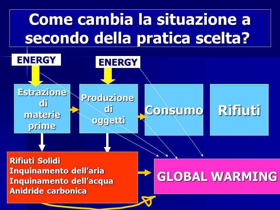 Estrazione di dimaterieprimeProduzionedioggettiConsumoRifiuti ENERGY ENERGY GLOBAL WARMING Rifiuti Solidi Inquinamento dell'aria Inquinamento dell'acqua Anidride carbonica Come cambia la situazione a secondo della pratica scelta