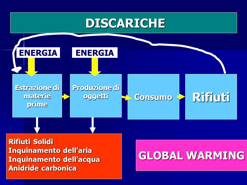 Estrazione di materieprime Produzione di oggettiConsumoRifiuti Rifiuti Solidi Inquinamento dell'aria Inquinamento dell'acqua Anidride carbonica ENERGIAENERGIA DISCARICHE DISCARICHE GLOBAL WARMING