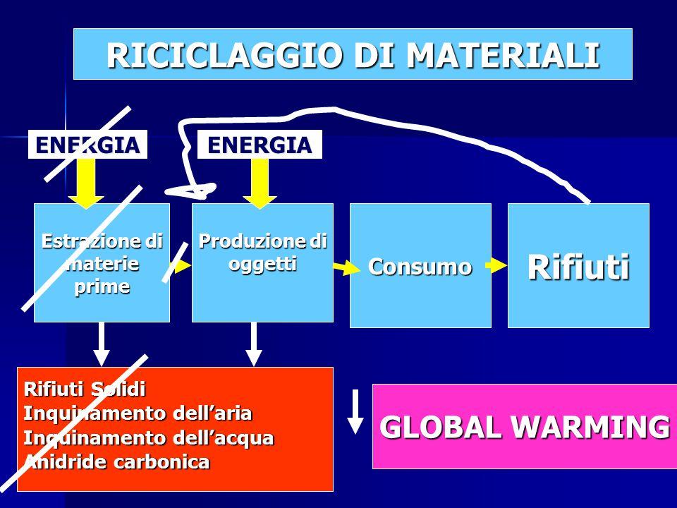 Estrazione di materieprime Produzione di oggettiConsumoRifiuti Rifiuti Solidi Inquinamento dell'aria Inquinamento dell'acqua Anidride carbonica ENERGIAENERGIA RICICLAGGIO DI MATERIALI GLOBAL WARMING