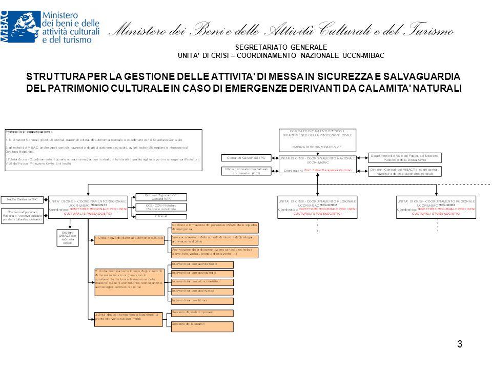 4 Ministero dei Beni e delle Attività Culturali e del Turismo SEGRETARIATO GENERALE UNITA' DI CRISI – COORDINAMENTO NAZIONALE UCCN-MiBAC STRUTTURA PER LA GESTIONE DELLE ATTIVITA DI MESSA IN SICUREZZA E SALVAGUARDIA DEL PATRIMONIO CULTURALE IN CASO DI EMERGENZE DERIVANTI DA CALAMITA NATURALI
