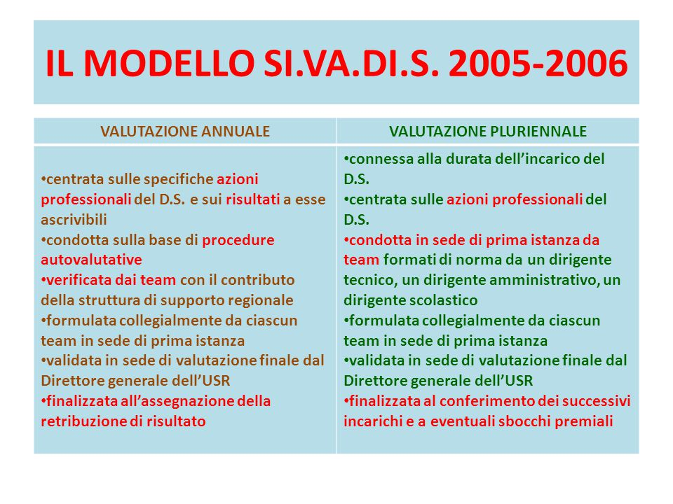 IL MODELLO SI.VA.DI.S. 2005-2006 VALUTAZIONE ANNUALEVALUTAZIONE PLURIENNALE centrata sulle specifiche azioni professionali del D.S. e sui risultati a