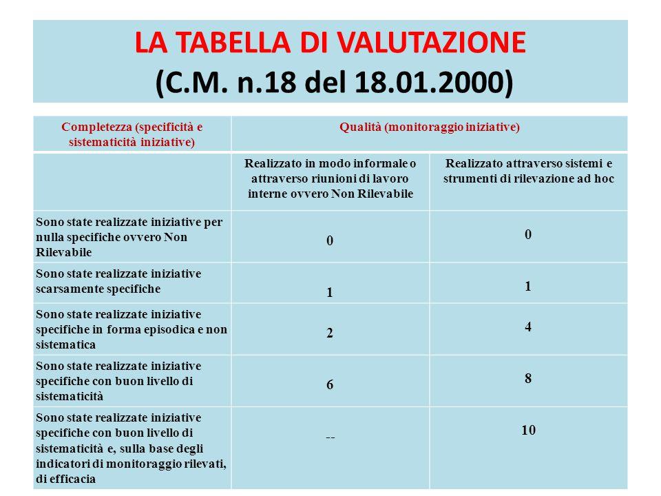 LA TABELLA DI VALUTAZIONE (C.M. n.18 del 18.01.2000) Completezza (specificità e sistematicità iniziative) Qualità (monitoraggio iniziative) Realizzato