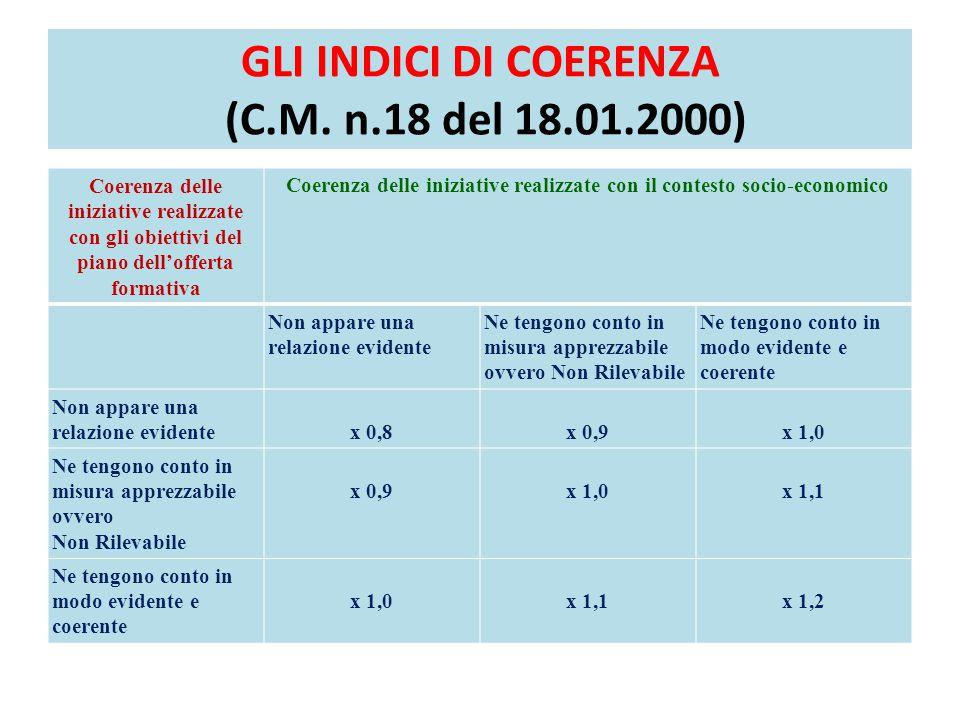 GLI INDICI DI COERENZA (C.M. n.18 del 18.01.2000) Coerenza delle iniziative realizzate con gli obiettivi del piano dell'offerta formativa Coerenza del