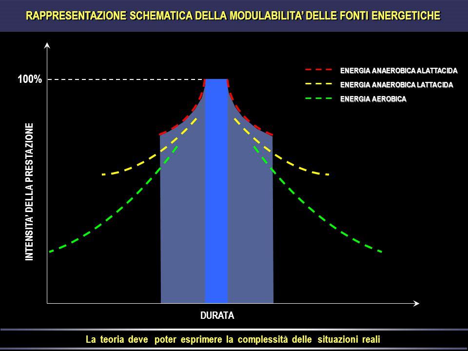 INTENSITA' DELLA PRESTAZIONE DURATA La teoria deve poter esprimere la complessità delle situazioni reali 100% ENERGIA ANAEROBICA ALATTACIDA ENERGIA AN