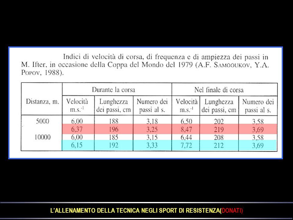 L'ALLENAMENTO DELLA TECNICA NEGLI SPORT DI RESISTENZA(DONATI)