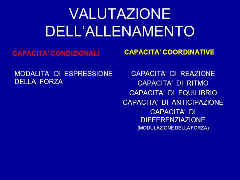 VALUTAZIONE DELL'ALLENAMENTO CAPACITA' CONDIZIONALI MODALITA' DI ESPRESSIONE DELLA FORZA CAPACITA' COORDINATIVE CAPACITA' DI REAZIONE CAPACITA' DI RIT
