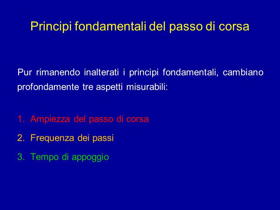 Principi fondamentali del passo di corsa Pur rimanendo inalterati i principi fondamentali, cambiano profondamente tre aspetti misurabili: 1. Ampiezza