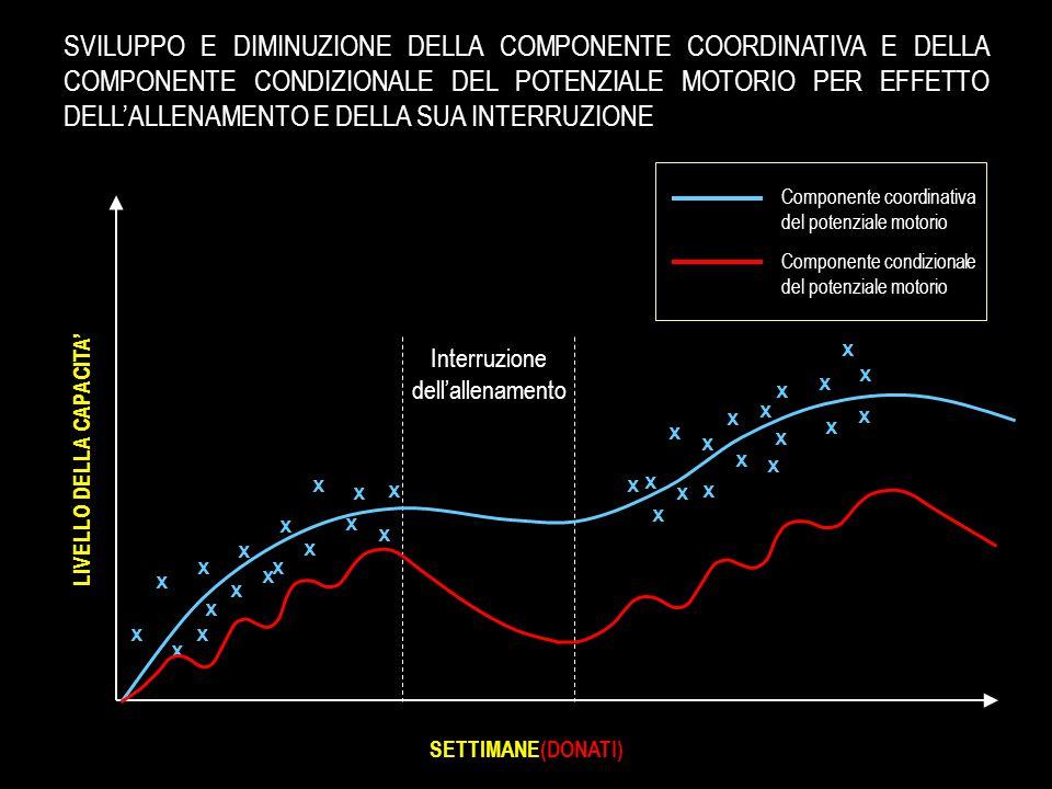 x x x x x x x x x x x x x x x x x x x x x x x x x x x x x x x x x x x SETTIMANE(DONATI) LIVELLO DELLA CAPACITA' Componente coordinativa del potenziale