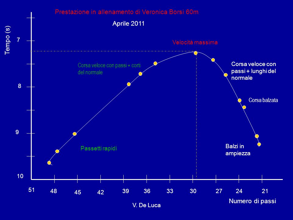 51 45 39 36 2721 Numero di passi Tempo (s) 10 9 8 7 Prestazione in allenamento di Veronica Borsi 60m Aprile 2011 42 48243330 Balzi in ampiezza Corsa b