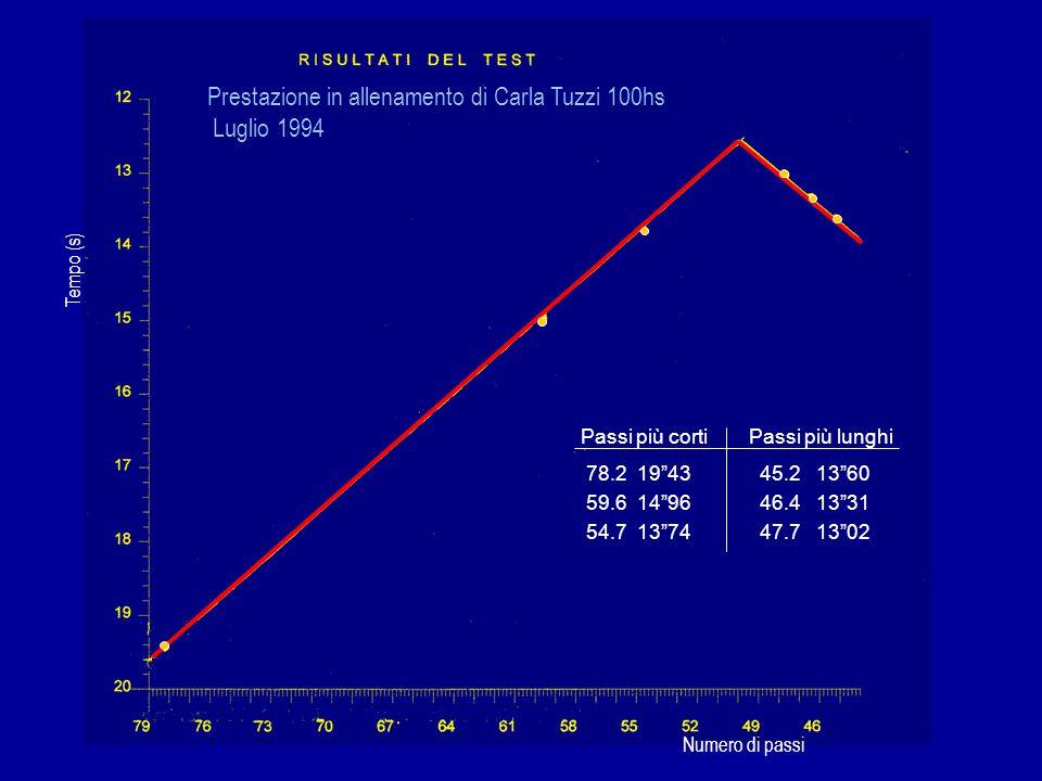 """Prestazione in allenamento di Carla Tuzzi 100hs Luglio 1994 Passi più cortiPassi più lunghi 78.2 19""""43 45.2 13""""60 59.6 14""""96 46.4 13""""31 54.7 13""""74 47."""