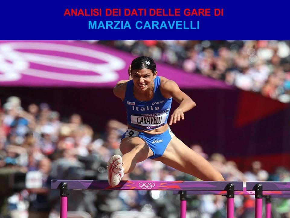 ANALISI DEI DATI DELLE GARE DI MARZIA CARAVELLI a) Nel mezzo squat, il gesto del piegarsi si realizza dall'alto in basso mentre nella corsa veloce a t