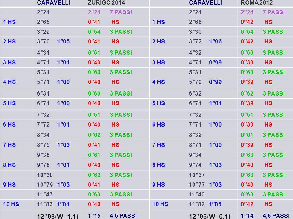 CARAVELLIZURIGO 2014CARAVELLIROMA 2012 2''242''24 7 PASSI2''242''24 7 PASSI 1 HS2''650''41 HS1 HS2''660''42 HS 3''290''64 3 PASSI3''300''64 3 PASSI 2