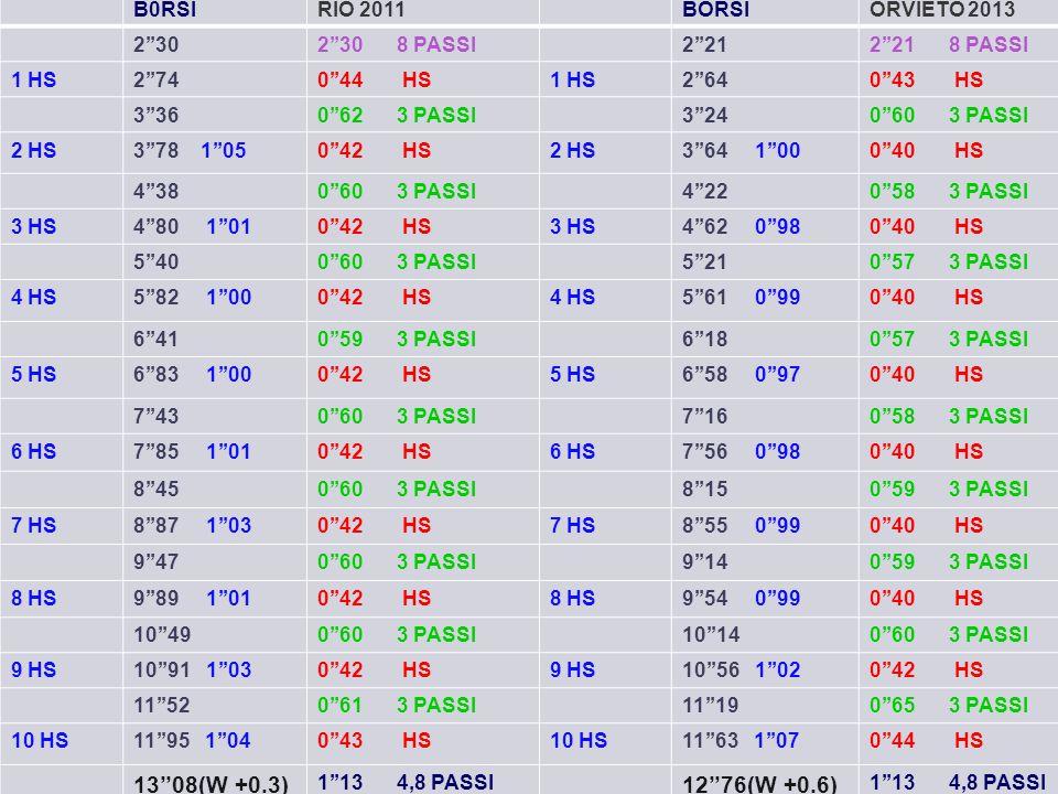 B0RSIRIO 2011BORSIORVIETO 2013 2''302''30 8 PASSI2''212''21 8 PASSI 1 HS2''740''44 HS1 HS2''640''43 HS 3''360''62 3 PASSI3''240''60 3 PASSI 2 HS3''78